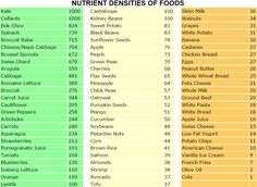 Nutrient Dense Foods Chart ranks foods based on 34 important nutritional parameters - the more high ranking foods you eat, the better your health!