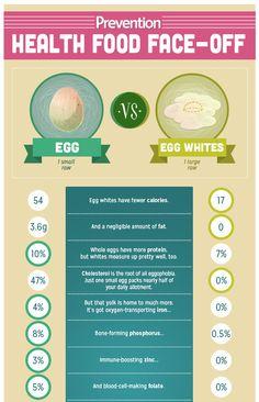 Which is Healthier: Eggs vs Egg Whites | Prevention