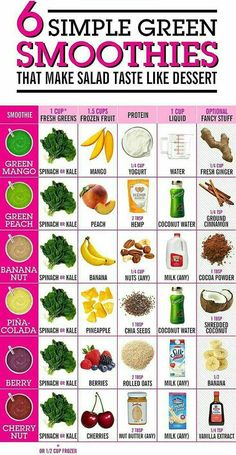 Easy Detox Smoothie Recipe Easy Detox Smoothie Recipe Smoothie Recipes There are so many variations to prepare smoothies. You can use almost […] detox smoothie simple Green Juice Recipes, Healthy Juice Recipes, Healthy Detox, Healthy Juices, Healthy Smoothies, Healthy Drinks, Simple Smoothies, Detox Juices, Diet Drinks