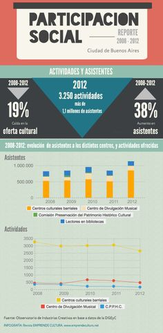 Revista EMPRENDE CULTURA. Participacion Social en la Cultura.