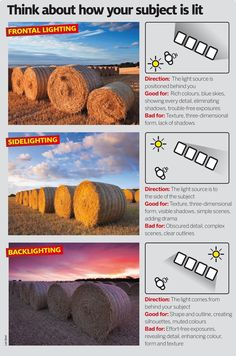 Natural lighting cheat sheet: front, side and back-lighting illustrated to show how the direction of light can create different moods and effects in your outdoor photography.