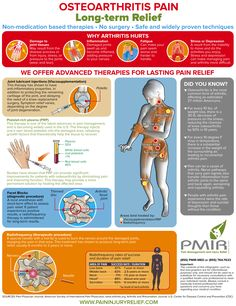 Osteoarthritis Pain Infographic - learn about therapies for pain control that do not depend on medication, and provide long-term relief.