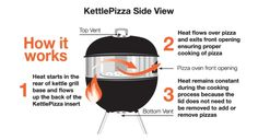 KettlePizza How It Works