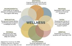 Making the Eight Dimensions of Wellness part of daily life can improve mental and physical health