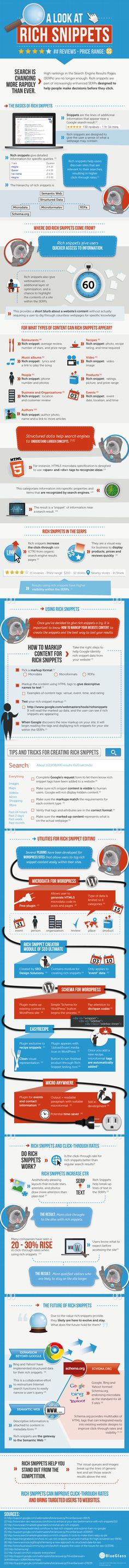 Visual History of Rich Snippets