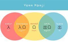 3 Circle Venn kanji japanese words arghlblargh!