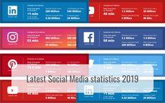 Social Media Statistics 2019 - hellomedia Social Media Statistics, Social Media Site, Social Networks, Free Instagram, Instagram Users, Mike Krieger, Snapchat Users, Harvard Students, Professional Networking