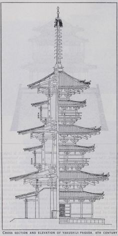 Chinese Architecture - buildings, roof, brackets, china, walls, storeys and pagodas