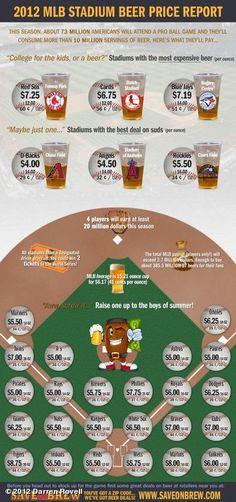 2012 MLB stadium beer price infographic.