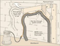 Woodsmith Tip: Cord and Hose Boom Swing-Away Arm Diagram Router Projects, Woodworking Projects, Dust Collection Hose, Hose Storage, Diy Swing, Woodworking Garage, Dust Collector, Shed Design, Shop Organization