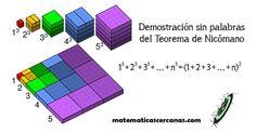 Hacia el año 100 d.C., el filósofo y matemático neopitagórico Nicómano de Gerasa observó que: 13+23+33+…+n3 = (1+2+3+…+n)2 La figura anterior lo muestra de manera clara para n=5: 13+23+33+43+53= (1+2+3+4+5)2 Y este argumentosigue siendoválido al cambiar 5 por un número naturalncualquiera. Imagen original:By Cmglee (Own work) [CC BY-SA 3.0 (https://creativecommons.org/licenses/by-sa/3.0) or GFDL (http://www.gnu.org/copyleft/fdl....