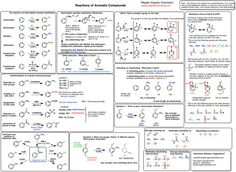 Summary Sheet: Functional Groups — Master Organic