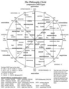 The Philosophy Circle compared to MBTI types