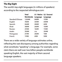 Pin By Frøya Nord On ANUNNAKI History Pinterest - Total languages in world