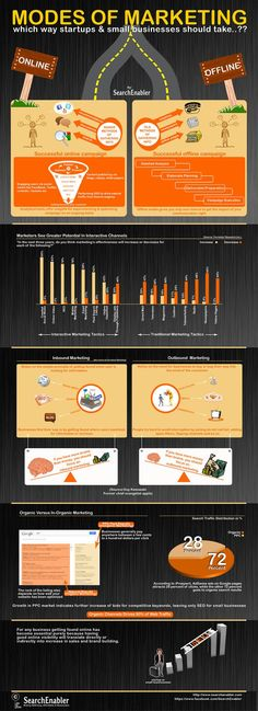 SearchEnabler Marketing infographics provides a quick comparative view on different modes of marketing which can be deployed by start-ups & small busi #internetmarketing http://fleetheratrace.blogspot.co.uk/2015/02/6-steps-to-great-content-marketing.html #contentmarketing tips and tricks #content #marketing #infographic