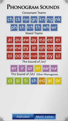 Phonogram Sounds Phonogram Sounds Brandie Lytle schooling Phonogram Sounds This interactive program features clear enunciation of the sounds of the letters nbsp hellip Phonics Chart, Phonics Rules, Phonics Books, Phonics Reading, Jolly Phonics, Teaching Phonics, Phonics Activities, Teaching Writing, Phonics Worksheets