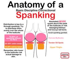 Anatomy of a spanking