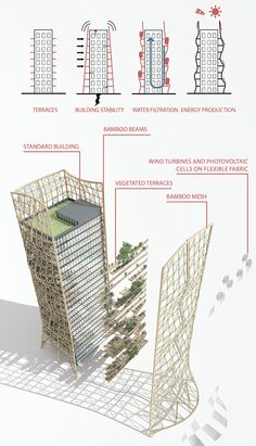 Building Concept Diagram Landscape Architecture - Building concept diagram , gebäudekonzept diagramm , diagramme de co - Architecture Durable, Bamboo Architecture, Concept Architecture, Facade Architecture, Sustainable Architecture, Sustainable Design, Residential Architecture, Biomimicry Architecture, Architecture Portfolio