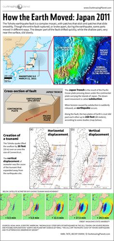 Infographic: How stresses beneath the surface moved plates of the Earths crust. How Japan's 2011 Earthquake Happened by Karl Tate March 2013