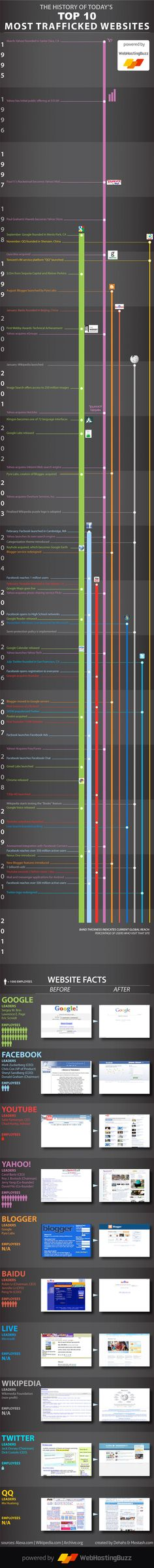 Top 10 most trafficked websites #infographic #internet