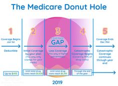 The Medicare Donut Hole, or Part D Coverage Gap is when prescriptions are covered at about for brand name medications. Gap Health Insurance, Insurance Marketing, Insurance Broker, Donut Holes, Going To Work, Donuts, Health Care, Health Advice, Beignets