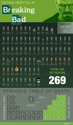 Infographic: The Final Death Toll in Breaking Bad
