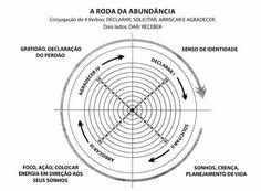Roda da abundância