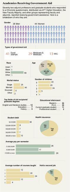 Sad Adjunct Infographic:  Academics Receiving Government Aid.
