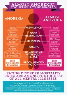 """We created the above infographic to generate awareness about a phenomenon that recently came to our attention called """"almost anorexic."""" There are a lot of gray areas around the diagnosis and treatment of anorexia (and all eating disorders), and these disorders are becoming more prevalent in the United States (and around the world).   Infographic inspired by Jenni Schaefer's Book, Almost Anorexic."""