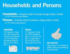 Media Math - Households and Persons breakdowns (HUT and PUT examples) https://abeld23.files.wordpress.com/2016/11/media-math-households-universe-and-persons-universe.pdf #Marketing #Advertising #MarCom