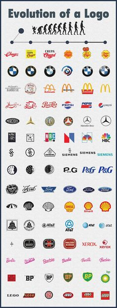 See how 15 famous logos have evolved over the years, showing how a logo can adapt and evolve to fit with modern design trends. See how 15 famous logos have evolved over the years, showing how a logo can adapt and evolve to fit with modern design trends. Template Free, Logo Template, Logo Evolution, Logo Fitness, Fitness Design, Logos Online, Inspiration Logo Design, Beste Logos, Design Spartan