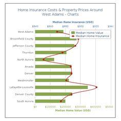 #HomeInsurance #Adams #CO