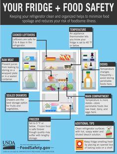USDA Food Safety (@USDAFoodSafety) | Twitter