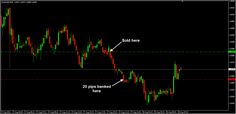 Good short at AUDUSD M15 chart for another 20 pips profit :)