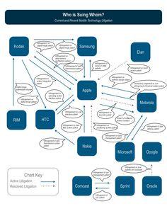 Apple 成為專利戰場中心 60% 案件和 Apple 有關  Who Is Suing Whom ?