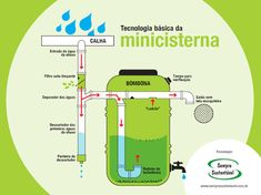 Resultado de imagen de reuso ap cisterna Rain Barrel System, Plumbing Drawing, Water Collection, Rainwater Harvesting, Water Storage, Water Purification, Water Systems, Water Plants, Water Tank