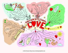 The Unconditional Love mind map will help you to identify true unconditional love. Romantic love sweeps you away with promises, illusions and delusions. Unconditional love wants nothing in return. This mind map breaks down what unconditional love is. www.MindMapInspiration.com