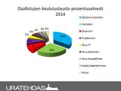 Seuranta 03/2014: Vuonna 2014 projektiin ilmoittautuneiden koulutustaustat.