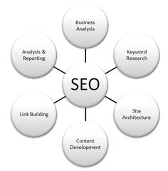 SEO strategies are evolving faster than ever as they know that quality content is the fuel that powers a site up in search rankings.