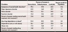 Alarming statistics Prisoners Rights, Federal Prison, Mental Health Disorders, Statistics, Big Data