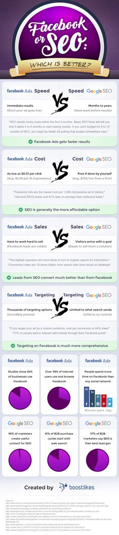 Facebook Ads or SEO Where Should You Spend Your Time & Money