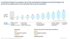 Workplace automation: Separating fiction from fact   James Manyika   Pulse   LinkedIn