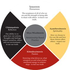 Bent Arrow's philosophy is based on the Medicine Wheel or four directions teachings. The Medicine Wheel is used for ceremonial, astronomi… Native American Models, Native American Wisdom, Native American History, American Indians, Indigenous Education, Relationship Bases, Relationships, Medicine Wheel, Medicine Bag