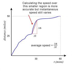 Approximate speed over a short range can be determined from slope. The average speed over the interval Δt is Δs/Δt. Application Of Differentiation, Differentiation And Integration, Science Chemistry, Physical Science, Earth Science, Science Experiments, Differential Calculus, High School Science, Science Notebooks