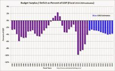 US Treasury: Budget Deficit declined in July 2014 compared to July 2013.