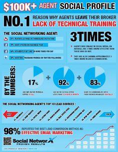 Whoa interesting!!! Via http://next.inman.com/2012/07/infographic-social-profile-of-the-100k-agent/