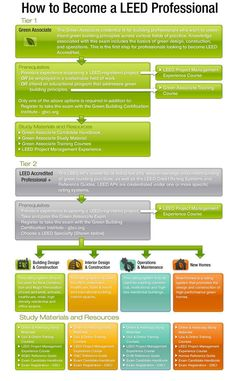 Nice Infograph of the process - simple yet complicated - like LEED itself!