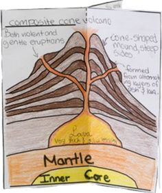 volcano school essays no plagerism Also known as a composite volcano, tambora is a tall conical volcano (cone like structure) where layers of the walls are built by hardened lava and volcanic ash the term composite is used to describe the volcano due to the composite layered structure built from sequential outpourings of.