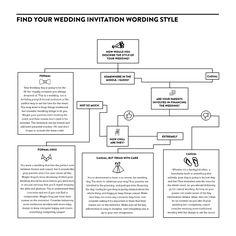 Find Your Wedding Invitation Wording Style the Easy Way Formal Wedding, Wedding Ceremony, Dream Wedding, Wedding Ideas, Wedding Invitations Online, Wedding Invitation Wording, Invites, Wedding Etiquette, Flower Decorations