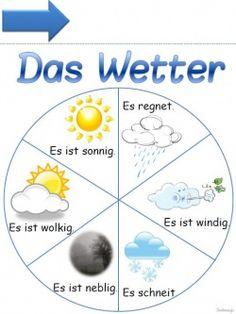 Das Wetter - Roue de la météo
